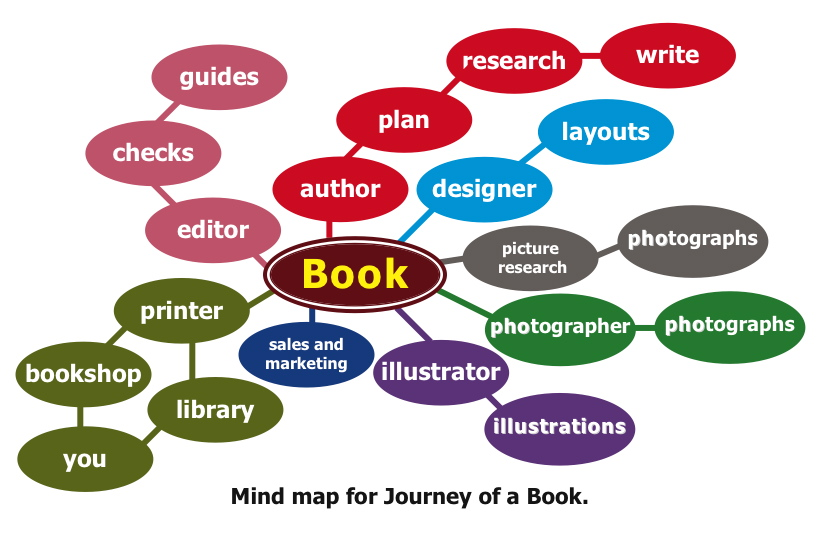 How to plan writing a book